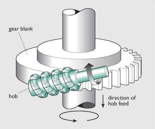 Concept design of hub reduction gear for off-road modified